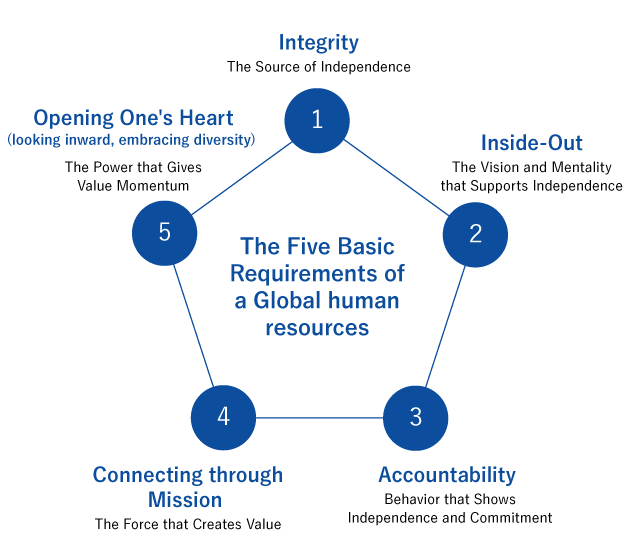 The Five Basic Requirements of a Global human resources
