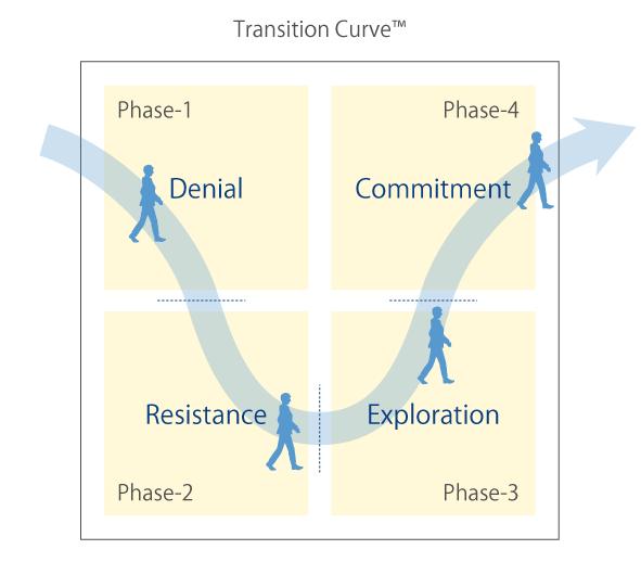 Image result for change curve